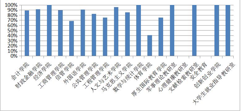 湖南财政学院平面图
